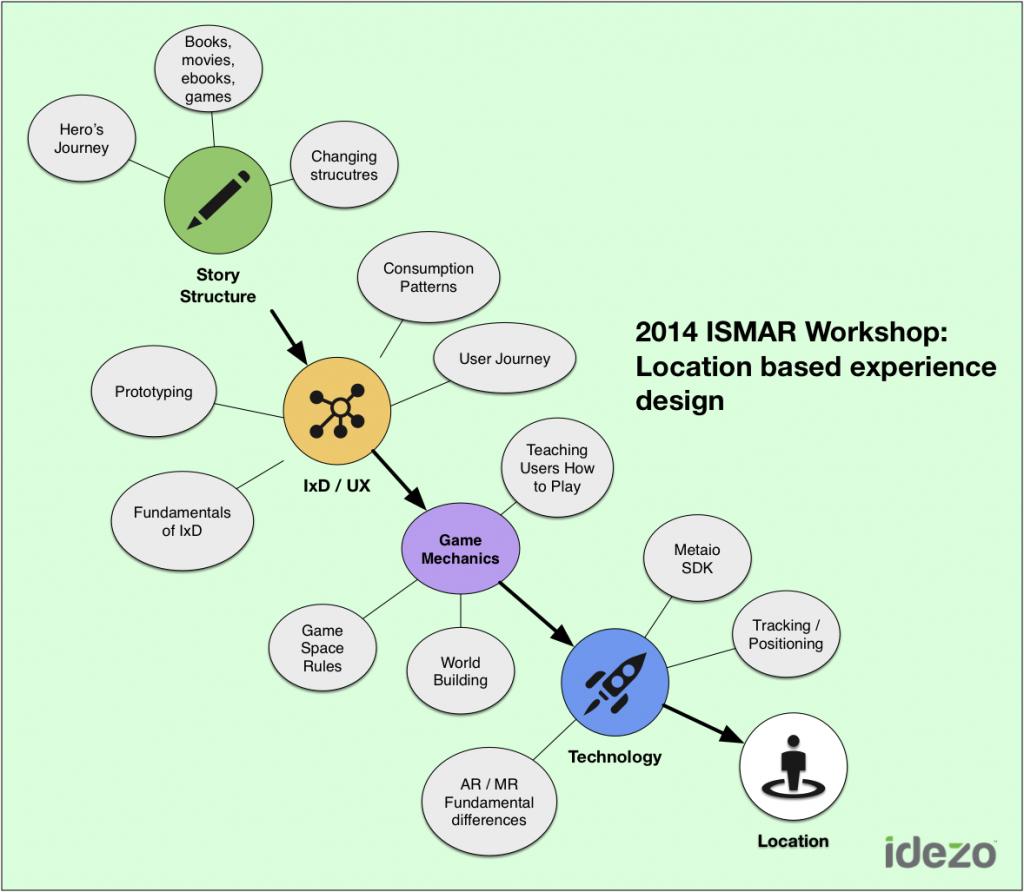 ISMAR2014 Workshop