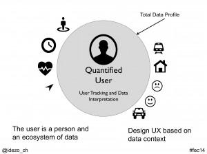 Quantified User