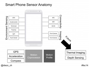 Smart Phone Sensor Anatomy