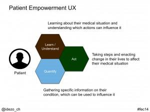 Patient Empowerment UX